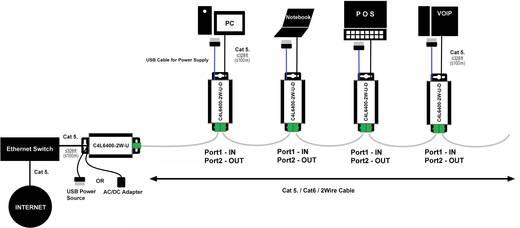 2-er Set 2 Port Netzwerkverlängerung Renkforce 2-Draht Reichweite ...