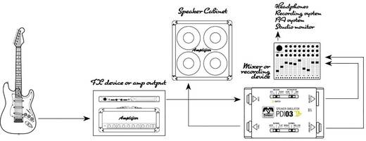 Gitarreneffekt Speaker Simulator Palmer Audio MI PDI 03 JB