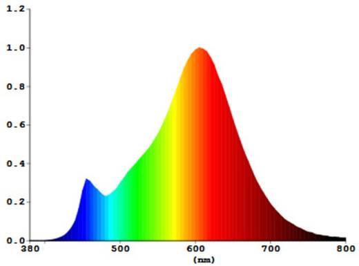 Sygonix LED E27 Glühlampenform 6 W = 60 W Warmweiß (Ø x L) 60 mm x 105 mm EEK: A++ Filament 6 St.