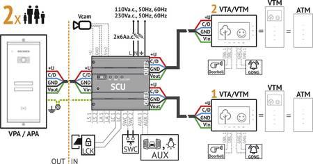 Netwerk einer (kabelgebundenen) Türsprechanlage