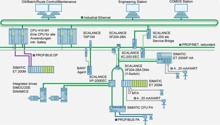 Unmanaged und Managed Switches