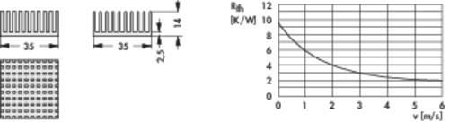 Kühlkörper 9.6 K/W (L x B x H) 35 x 35 x 14 mm Fischer Elektronik ICK PGA 14 X 14 X 14