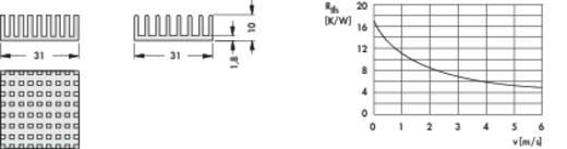 Kühlkörper 17 K/W (L x B x H) 31 x 31 x 10 mm Fischer Elektronik ICK BGA 31 X 31 X 10