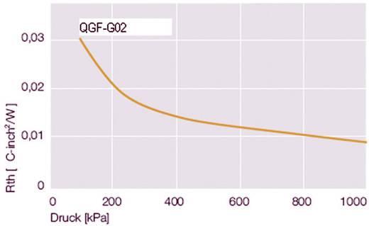 Wärmeleitfolie silikonfrei 0.125 mm 16 W/mK (L x B) 150 mm x 100 mm QuickCool QGF-G03