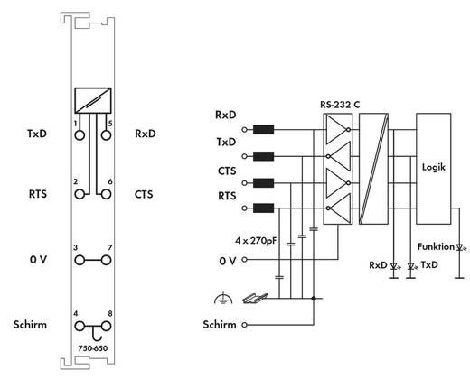 SPS-Serielle Schnittstelle WAGO 750-650