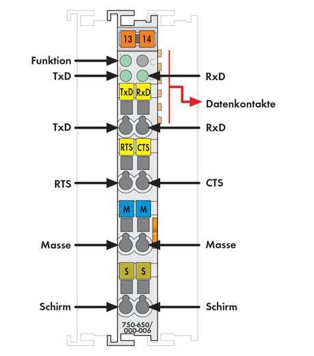SPS-Serielle Schnittstelle WAGO 750-650/000-006