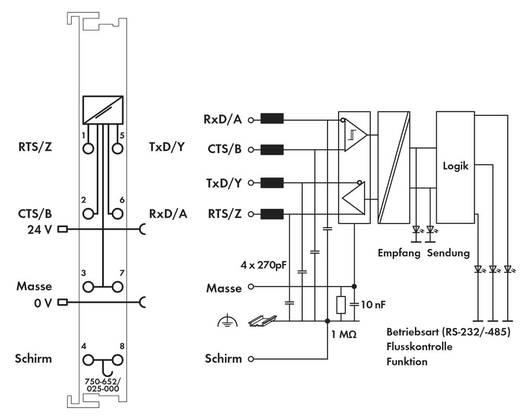 SPS-Serielle Schnittstelle WAGO 750-652/025-000