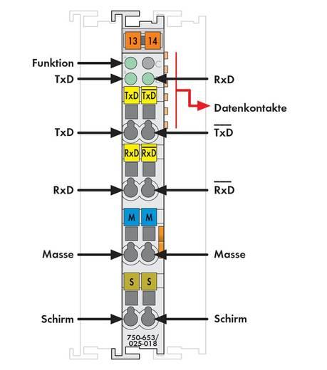 SPS-Serielle Schnittstelle WAGO 750-653/025-018
