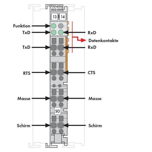 SPS-Serielle Schnittstelle WAGO 753-650/003-000