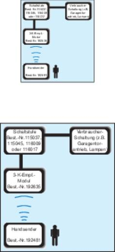 3-Kanal Handsender SVS Nachrichtentechnik SHT-7 Reichweite max. (im Freifeld): 1000 m 12 V/DC