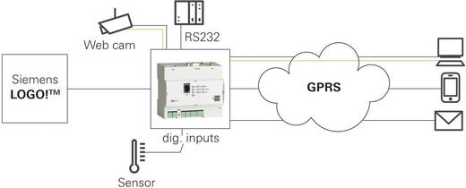 GPRS-Router für LOGO Insys IMON-G100 1.2 RJ 45, RS 232 12 V/DC, 24 V/DC