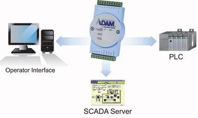 Modulo uscita Relè Advantech ADAM-4069 Num. uscite: 8 x