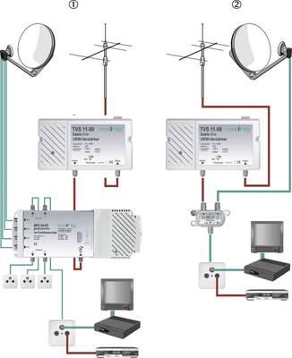 Mehrbereichsverstärker für terrestrische Antenne und Satellitenschüssel