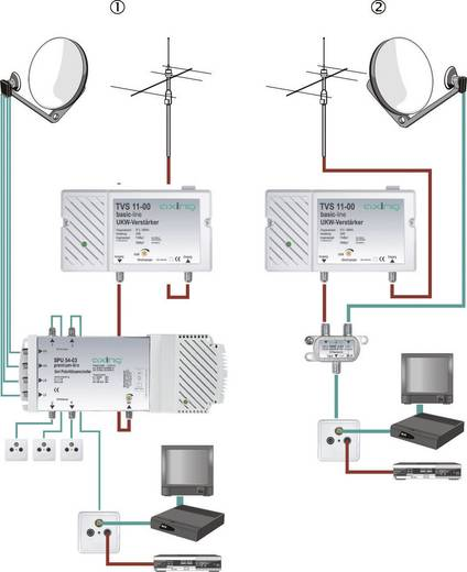 Mehrbereichsverstärker UKW, FM Axing TVS 11 30 dB