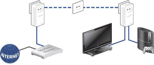 Powerline Starter Kit 500 MBit/s Devolo dLAN® 500 duo+