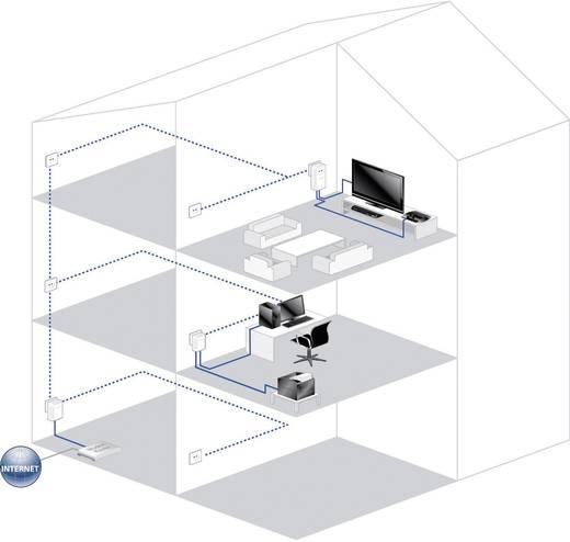 Powerline Starter Kit 500 MBit/s Devolo dLAN 500 AV duo+