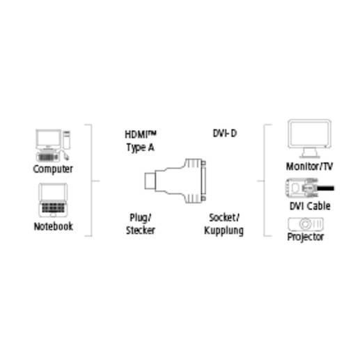 HDMI / DVI Adapter [1x HDMI-Stecker - 1x DVI-Buchse 24+5pol.] Schwarz vergoldete Steckkontakte Hama