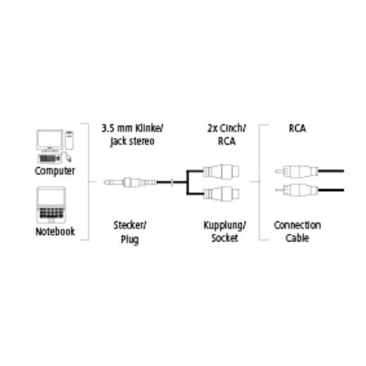 Hama Klinke / Cinch Audio Anschlusskabel [1x Klinkenstecker 3.5 mm - 2x Cinch-Buchse] 0.15 m Schwarz