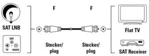 SAT Anschlusskabel [1x F-Stecker - 1x F-Stecker] 5 m 75 dB Weiß Hama