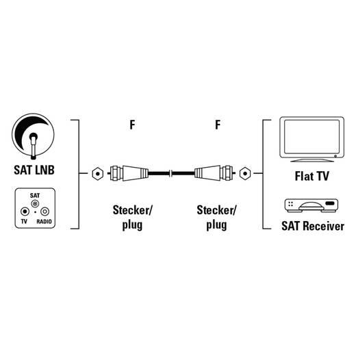 SAT Anschlusskabel [1x F-Stecker - 1x F-Stecker] 10 m 75 dB Weiß Hama