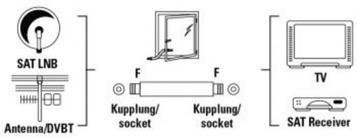 SAT Verlängerungskabel [1x F-Buchse - 1x F-Buchse] 0.20 m 75 dB Fensterdurchführung Weiß Hama