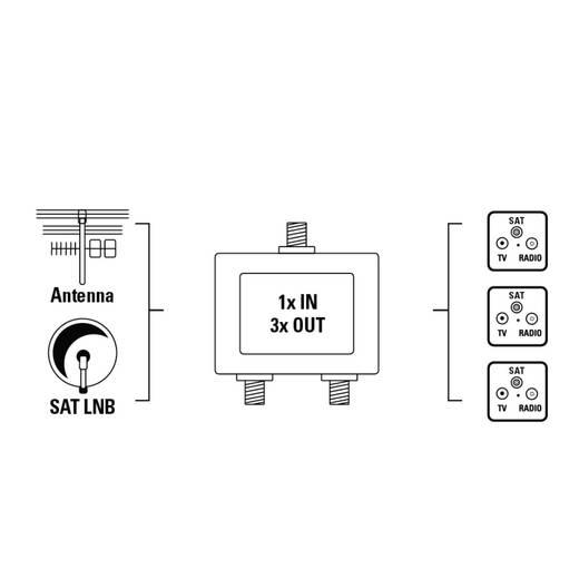SAT-Verteiler Hama 3-fach 5 - 2300 MHz