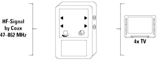 Kabel-TV Verstärker 4-fach Hama 10 dB