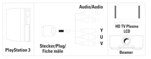 AV Kabel PS2, PS3 Hama 00051806