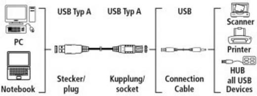 USB 2.0 Verlängerungskabel [1x USB 2.0 Stecker A - 1x USB 2.0 Buchse A] 5 m Grau vergoldete Steckkontakte Hama