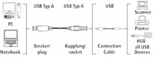Hama USB 2.0 Anschlusskabel [1x USB 2.0 Stecker A - 1x USB 2.0 Buchse A] 1.8 m Weiß vergoldete Steckkontakte