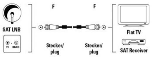 SAT-Anschlusskabel F-Stecker - F-Stecker, 100 dB, 5 m