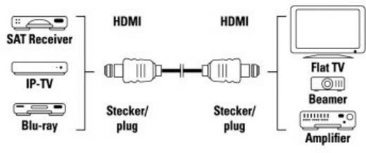 High Speed HDMI™-Kabel Stecker - Stecker, Ethernet, vergoldet, 3 m