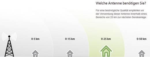 Aktive DVB-T/T2 Flachantenne One For All SV 9385 Innenbereich Verstärkung=47 dB Schwarz