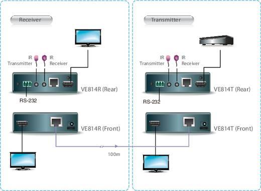 HDMI™ Extender (Verlängerung) über Netzwerkkabel RJ45 ATEN VE814 100 m