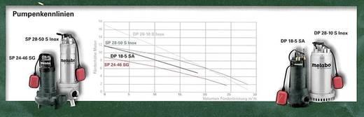 Metabo 6.04111.00 Klarwasser-Tauchpumpe 18000 l/h 12 m