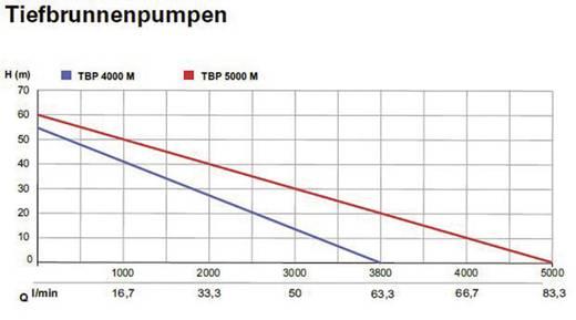 Tiefbrunnenpumpe Metabo 0250400055 3800 l/h 55 m