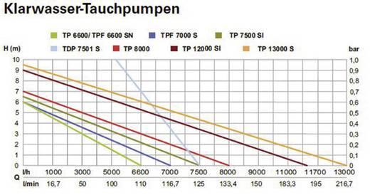Tauchdruck-Pumpe Metabo 0250750100 7500 l/h 34 m