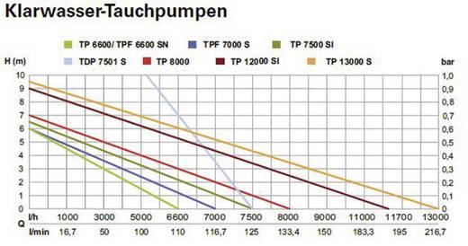 Klarwasser-Tauchpumpe Metabo 0250800000 8000 l/h 7 m