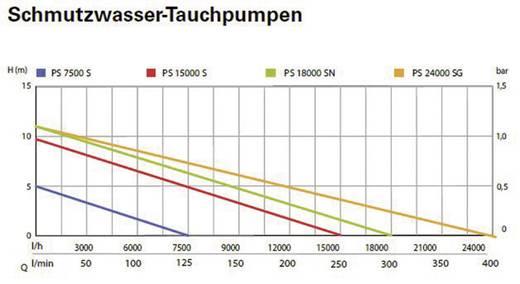 Schmutzwasser-Tauchpumpe Metabo 0251500000 15000 l/h 9.5 m