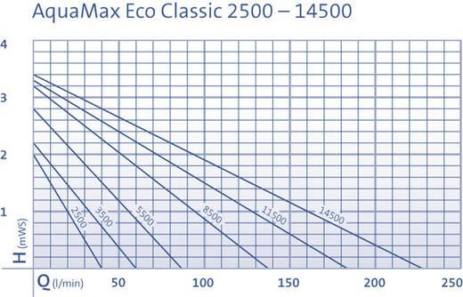 Bachlaufpumpe 11000 l/h Oase 51102