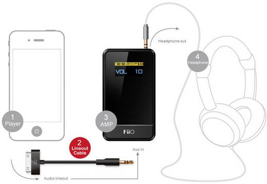 fiio l10 kabel 50cm dock kabel f r ipod iphone ipad kaufen. Black Bedroom Furniture Sets. Home Design Ideas
