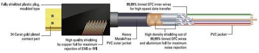 Sound & Image HDMI Anschlusskabel [1x HDMI-Stecker - 1x HDMI-Stecker] 5 m Schwarz