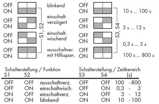 WAGO 286-640 Zeitrelais Monofunktional 24 V/DC 1 St. 1 Wechsler