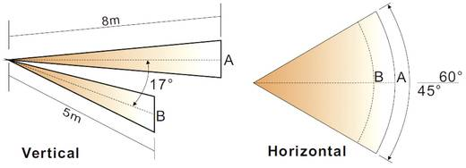 PIR-Bewegungssensor-Modul 1 St. A60/165 5 V/DC (L x B x H) 35 x 32 x 22 mm