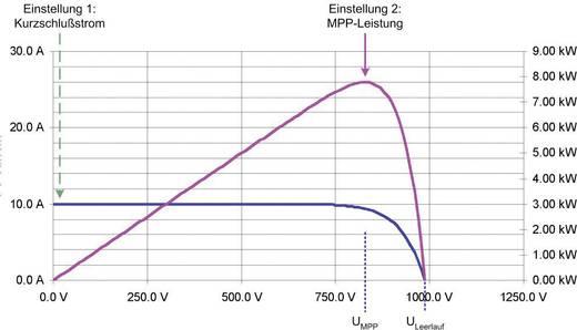 19 Zoll Labornetzgerät, einstellbar EA Elektro-Automatik EA-PSI 81000-30 3U HS PV 0 - 1000 V/DC 0 - 30 A 10000 W 1 x p