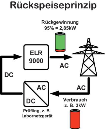 Elektronische Last EA Elektro-Automatik EA-ELR 9080-170 3U 80 V/DC 170 A 3500 W Kalibriert nach ISO