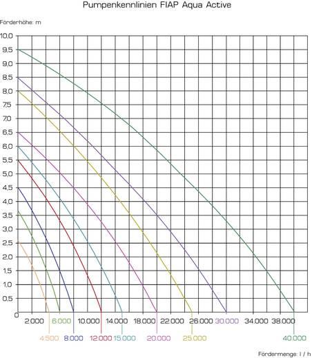 Teichpumpe mit Skimmeranschluss 15000 l/h FIAP 2704