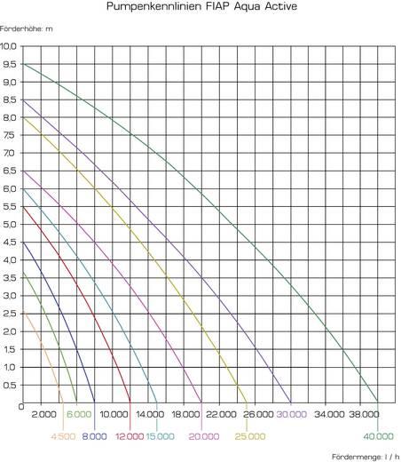 Teichpumpe mit Skimmeranschluss 40000 l/h FIAP 2708