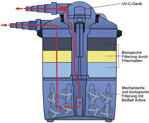 Druckfilter 4500 l/h FIAP 2829