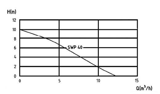 Schmutzwasser-Tauchpumpe Zehnder Pumpen 11920 12000 l/h 10 m